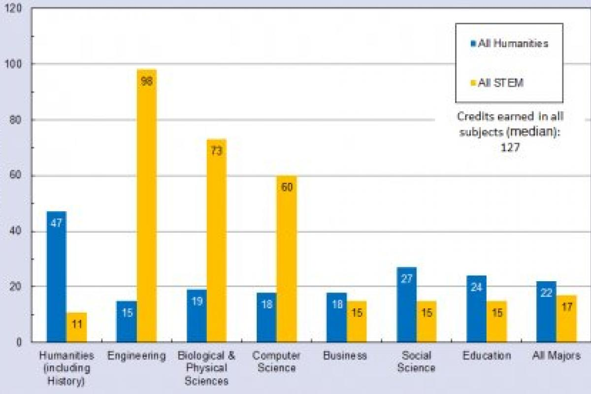 Median number of college credits earned by 2008 graduates in humanities and STEM