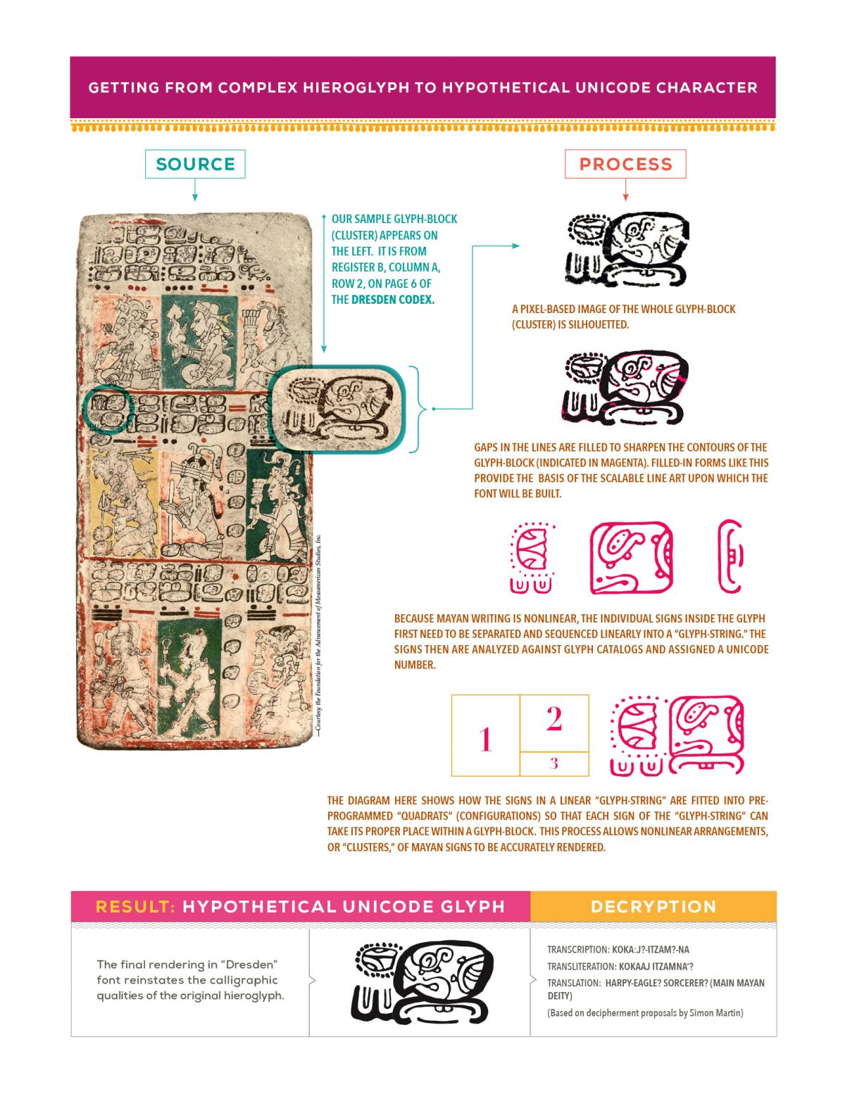 Visual guide to getting from hieroglyphs to complex unicode
