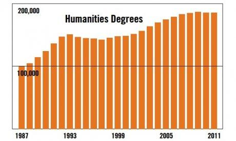 Bar graph of humanities degrees awarded since mid-1980's