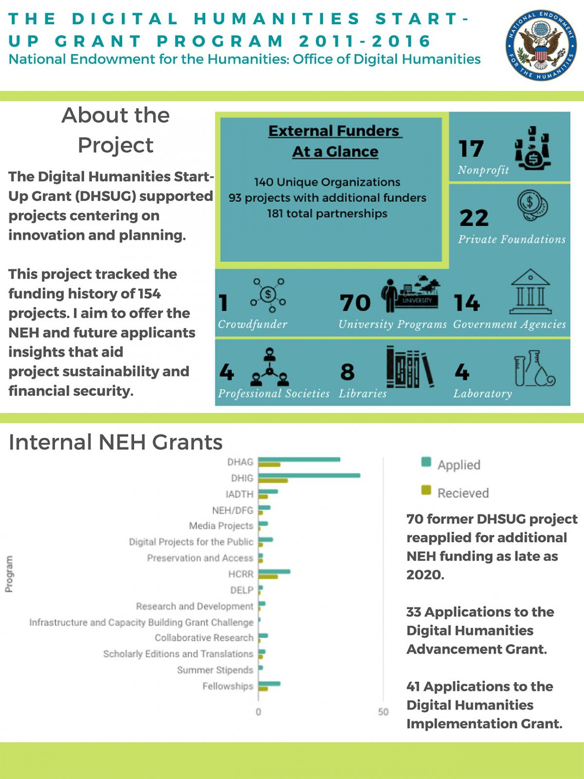 The Funding Lifecycles of Digital Humanities Start-Up Grant Projects